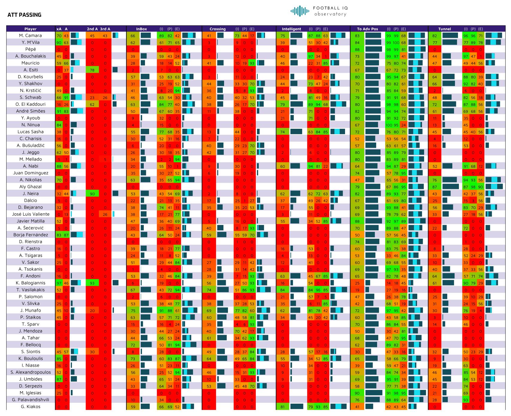 Greece Super League 2020-2021 CMFs, DMFs Performance ...